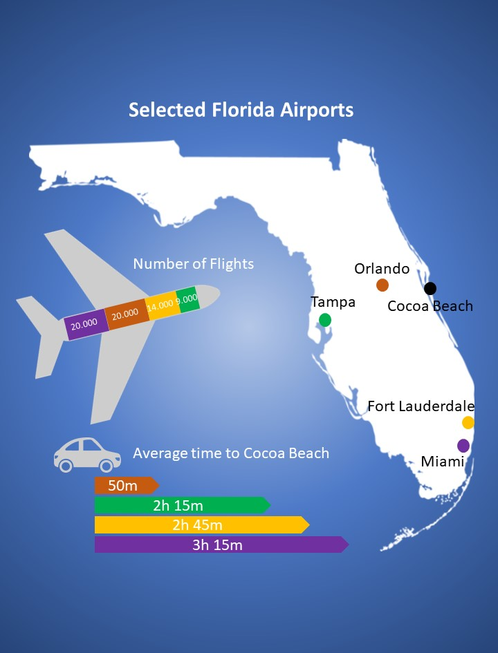 Info graphic showing number of flights and travel time from airports to Cocoa Beach